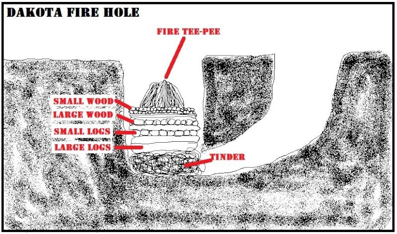 - The Dakota Fire Hole