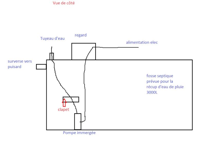 Pompe et syst me pour pompe r cup ration d 39 eau de pluie au jardin foru - Systeme de recuperation d eau ...